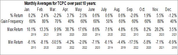 Monthly Seasonal BlackRock TCP Capital Corp. (NASD:TCPC)