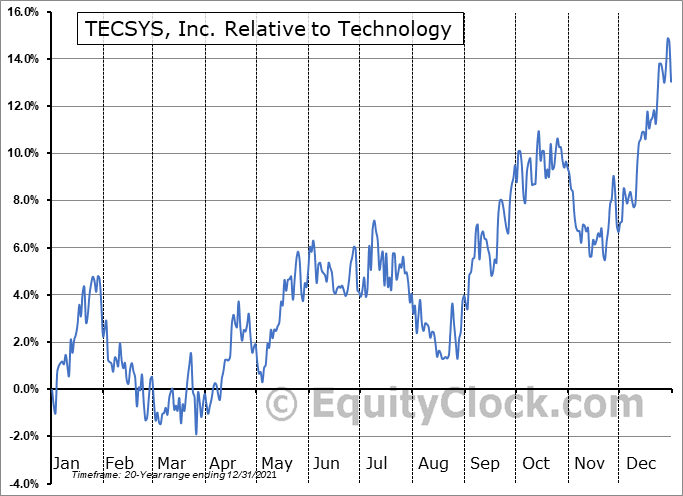 TCS.TO Relative to the Sector
