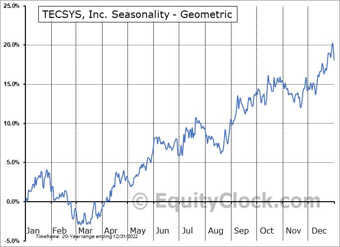 TECSYS, Inc. (TSE:TCS.TO) Seasonality