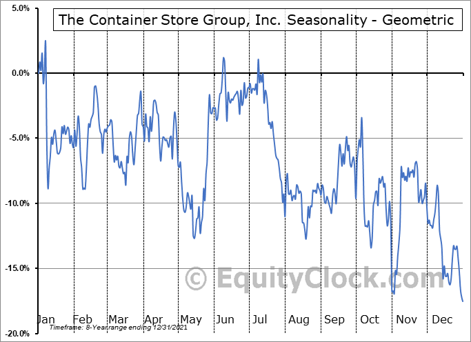 The Container Store Group, Inc. (NYSE:TCS) Seasonality