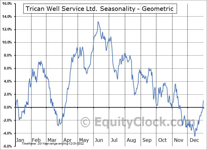 Trican Well Service Ltd. (TSE:TCW.TO) Seasonality