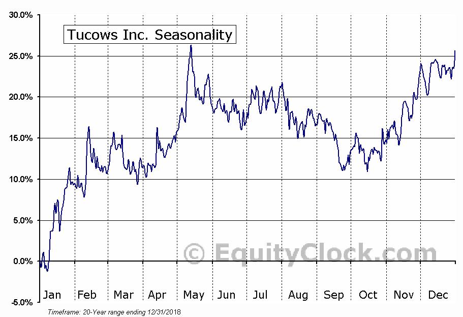 Tucows Inc. (NASD:TCX) Seasonal Chart