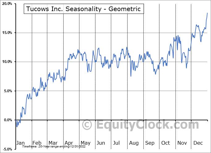 Tucows Inc. (NASD:TCX) Seasonality