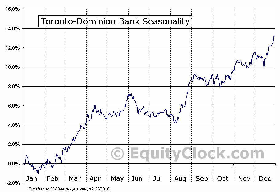 Toronto-Dominion Bank (TSE:TD.TO) Seasonal Chart