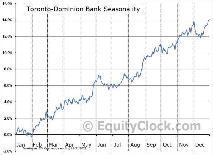 Toronto-Dominion Bank (TSE:TD.TO) Seasonal Chart