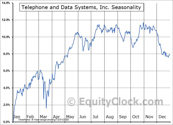 Telephone and Data Systems, Inc. (NYSE:TDA) Seasonality