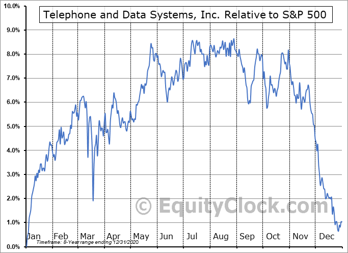 TDA Relative to the S&P 500