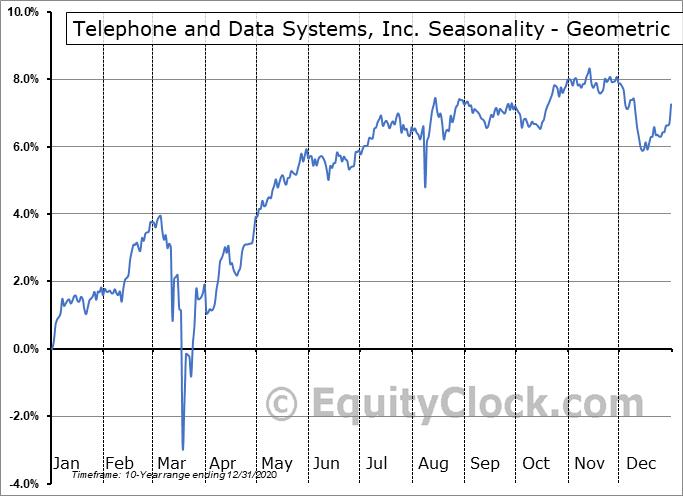 Telephone and Data Systems, Inc. (NYSE:TDE) Seasonality