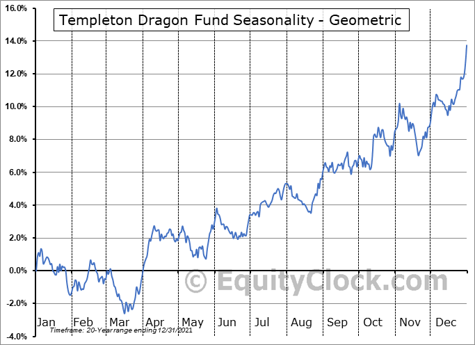 Templeton Dragon Fund (NYSE:TDF) Seasonality