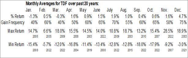 Monthly Seasonal Templeton Dragon Fund (NYSE:TDF)