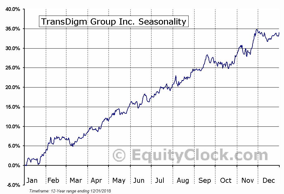 TransDigm Group Inc. (NYSE:TDG) Seasonal Chart