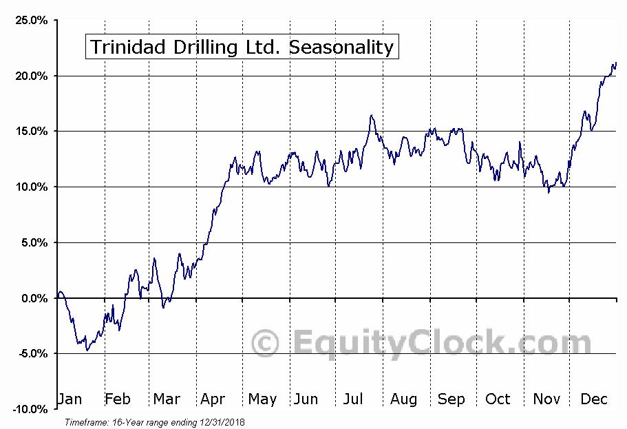 Trinidad Drilling (TSE:TDG) Seasonal Chart
