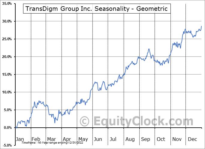 TransDigm Group Inc. (NYSE:TDG) Seasonality