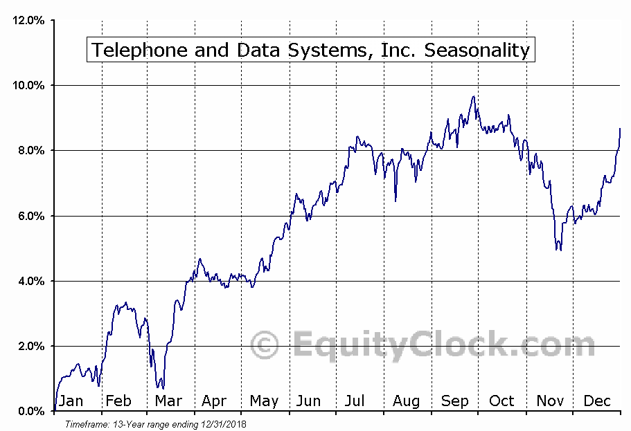 Telephone and Data Systems, Inc. (NYSE:TDI) Seasonal Chart