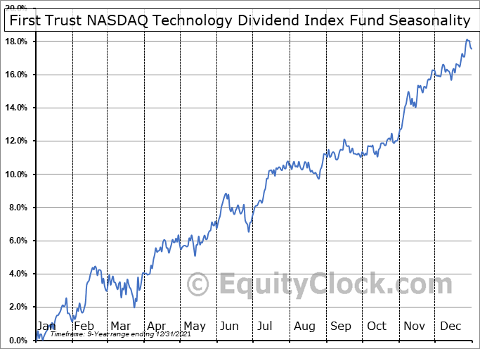 First Trust NASDAQ Technology Dividend Index Fund (NASD:TDIV) Seasonal Chart