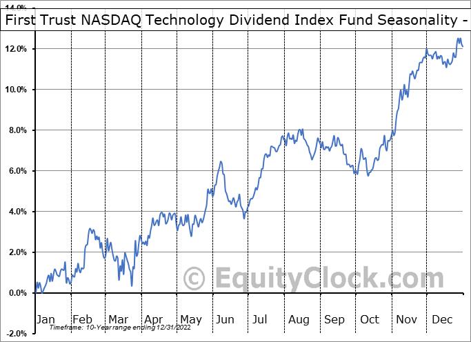 First Trust NASDAQ Technology Dividend Index Fund (NASD:TDIV) Seasonality
