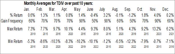 Monthly Seasonal First Trust NASDAQ Technology Dividend Index Fund (NASD:TDIV)