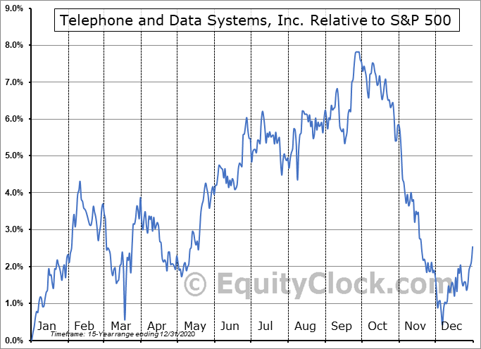TDI Relative to the S&P 500