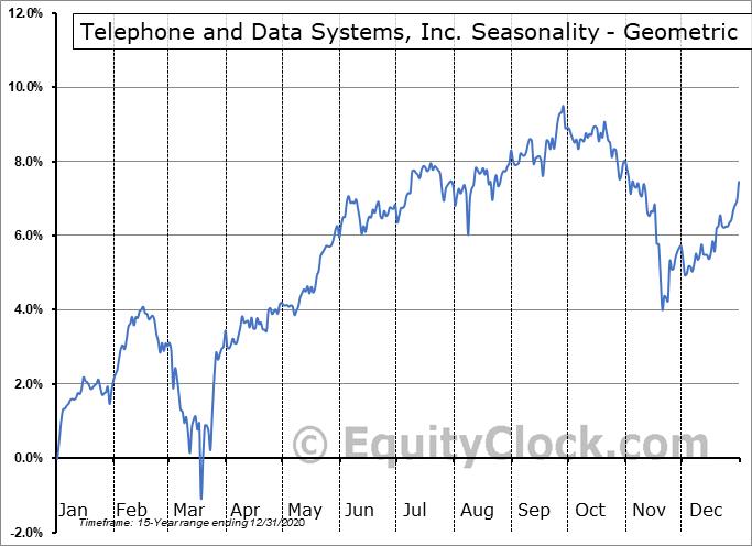 Telephone and Data Systems, Inc. (NYSE:TDI) Seasonality