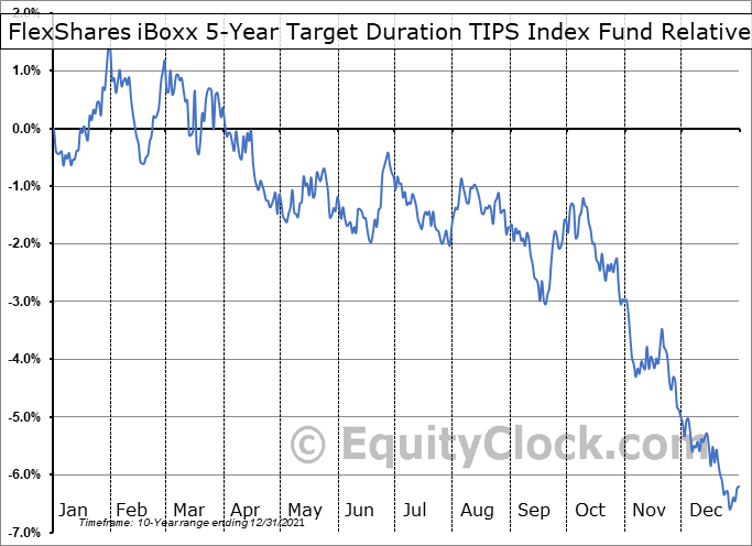 TDTF Relative to the S&P 500