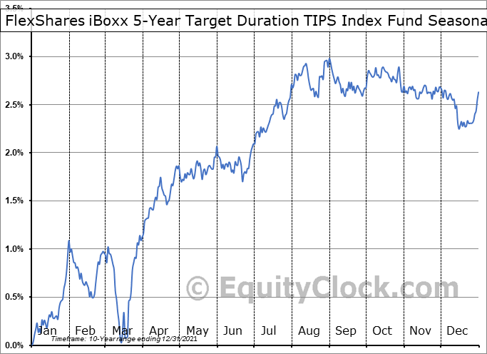 FlexShares iBoxx 5-Year Target Duration TIPS Index Fund (AMEX:TDTF) Seasonality