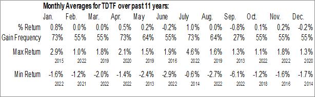 Monthly Seasonal FlexShares iBoxx 5-Year Target Duration TIPS Index Fund (AMEX:TDTF)