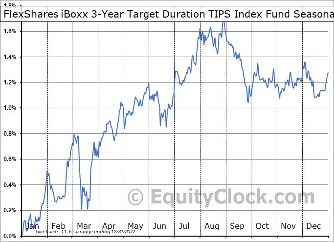 FlexShares iBoxx 3-Year Target Duration TIPS Index Fund (AMEX:TDTT) Seasonality