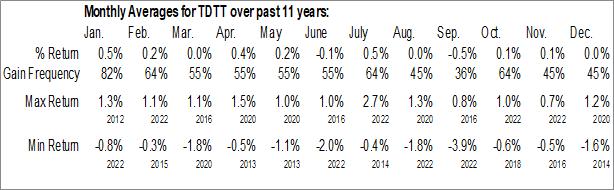 Monthly Seasonal FlexShares iBoxx 3-Year Target Duration TIPS Index Fund (AMEX:TDTT)