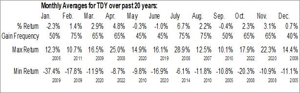 Monthly Seasonal Teledyne Technologies (NYSE:TDY)