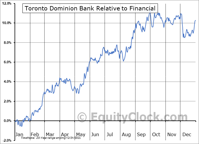 TD Relative to the Sector