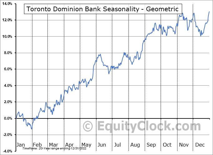 Toronto Dominion Bank (NYSE:TD) Seasonality