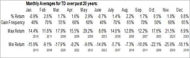 Monthly Seasonal Toronto Dominion Bank (NYSE:TD)