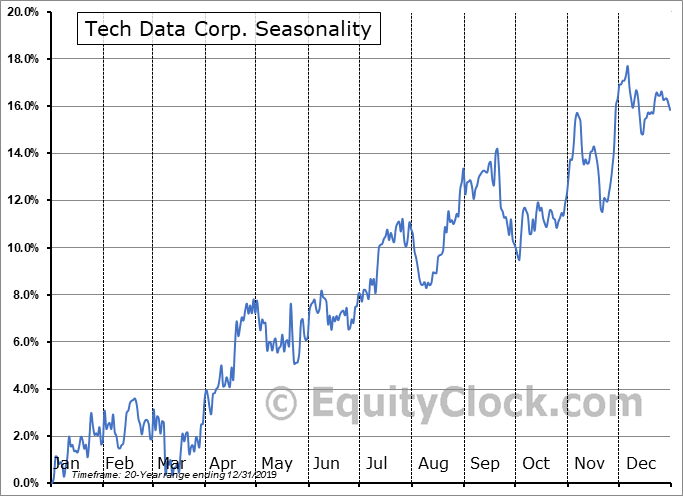 Tech Data Corp. (NASD:TECD) Seasonal Chart