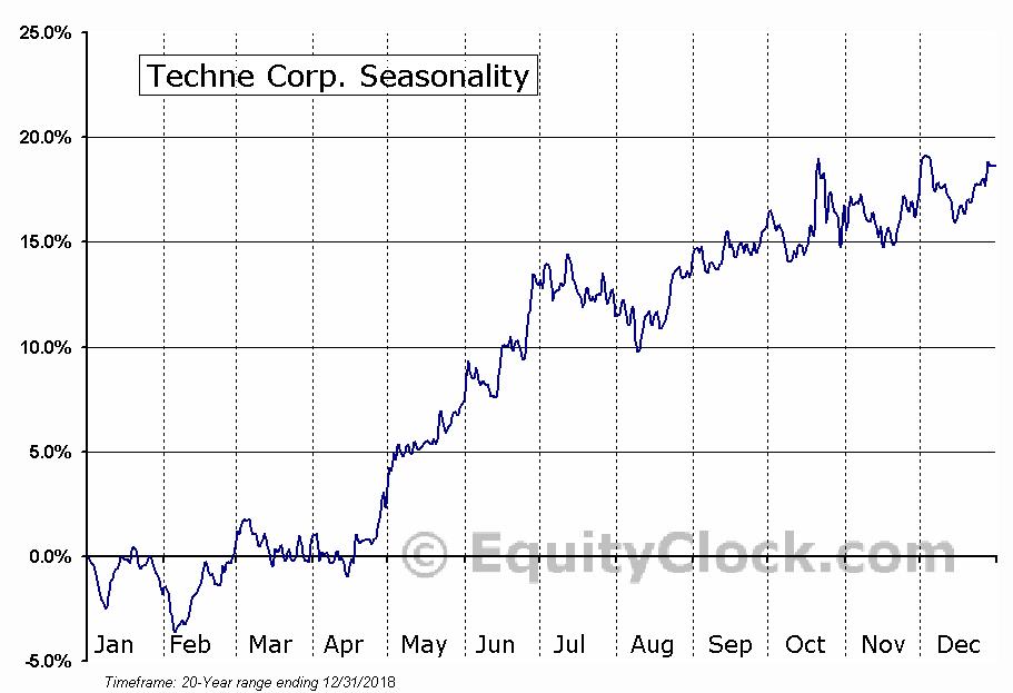 Techne Corp. (NASD:TECH) Seasonal Chart