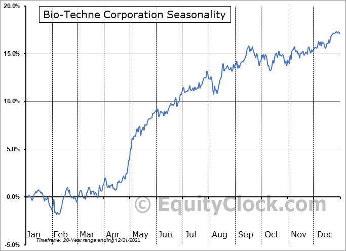 Bio-Techne Corporation (NASD:TECH) Seasonality