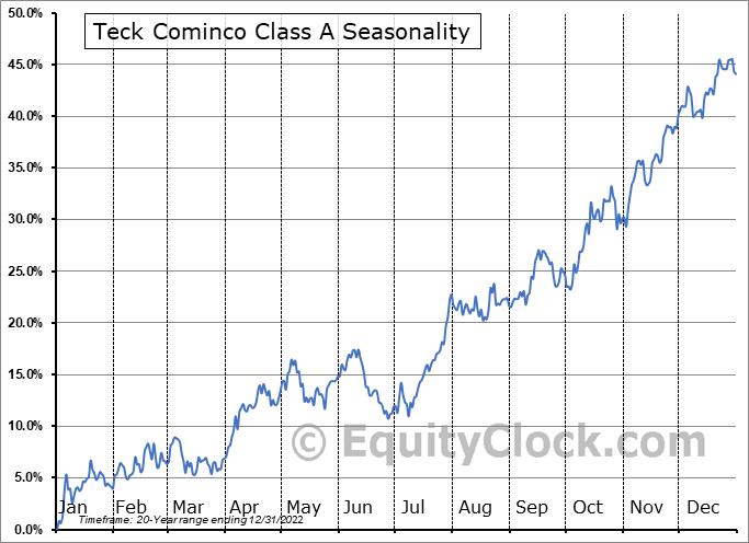 Teck Cominco Class A (TSE:TECK/A.TO) Seasonality