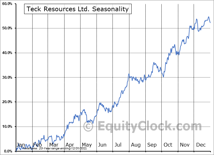 Teck Resources Ltd. (TSE:TECK/B.TO) Seasonal Chart