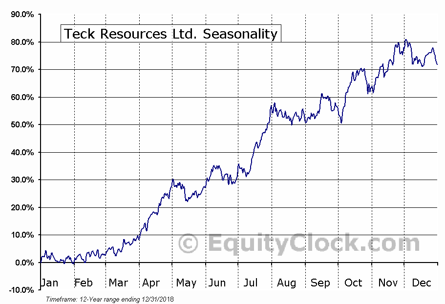 Teck Resources Ltd. (NYSE:TECK) Seasonal Chart