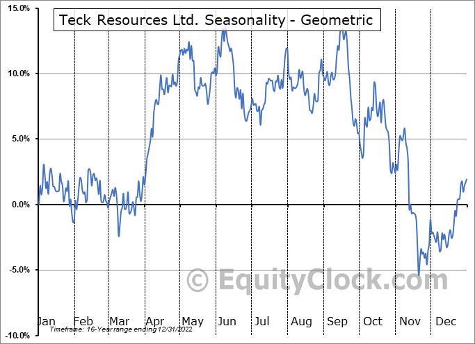 Teck Resources Ltd. (NYSE:TECK) Seasonality