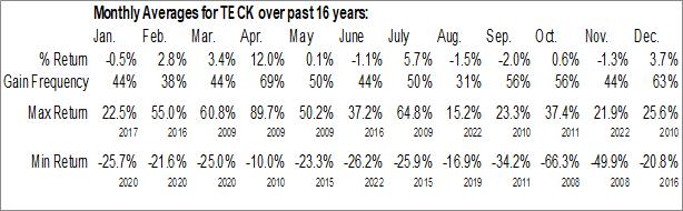 Monthly Seasonal Teck Resources Ltd. (NYSE:TECK)