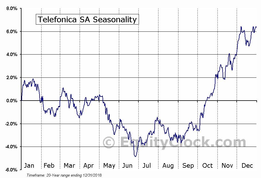 Telefonica S.A. (ADR) (NYSE:TEF) Seasonal Chart