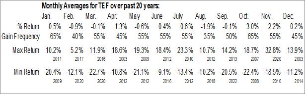 Monthly Seasonal Telefonica SA (NYSE:TEF)
