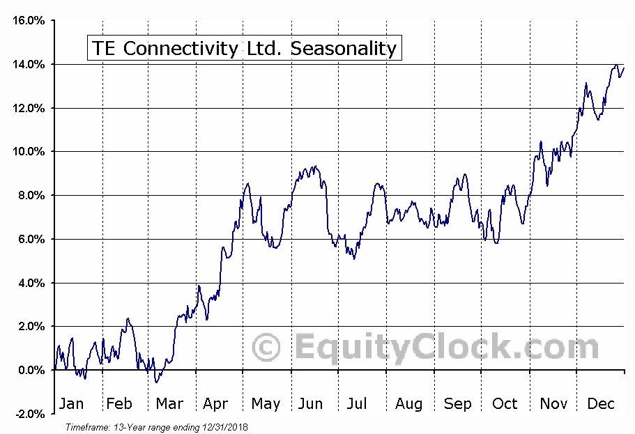 TE Connectivity Ltd. (NYSE:TEL) Seasonal Chart