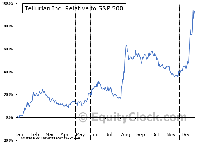 TELL Relative to the S&P 500