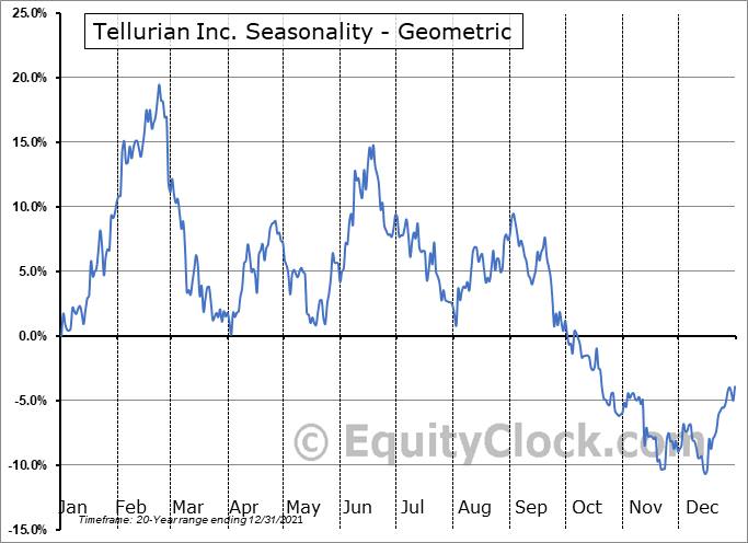 Tellurian Inc. (NASD:TELL) Seasonality