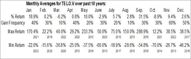 Monthly Seasonal Telo Genomics Corp. (TSXV:TELO.V)