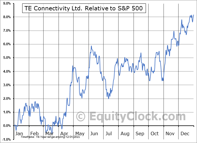 TEL Relative to the S&P 500