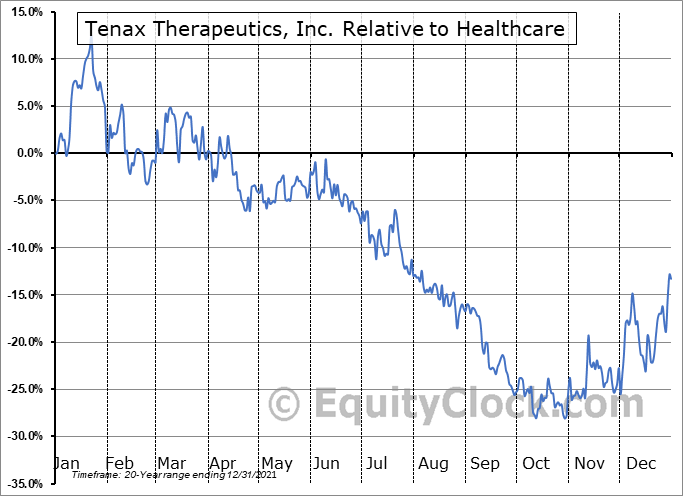 TENX Relative to the Sector
