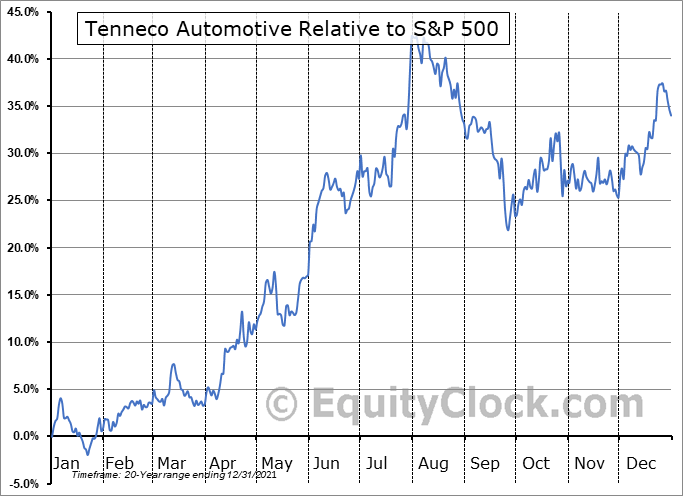 TEN Relative to the S&P 500