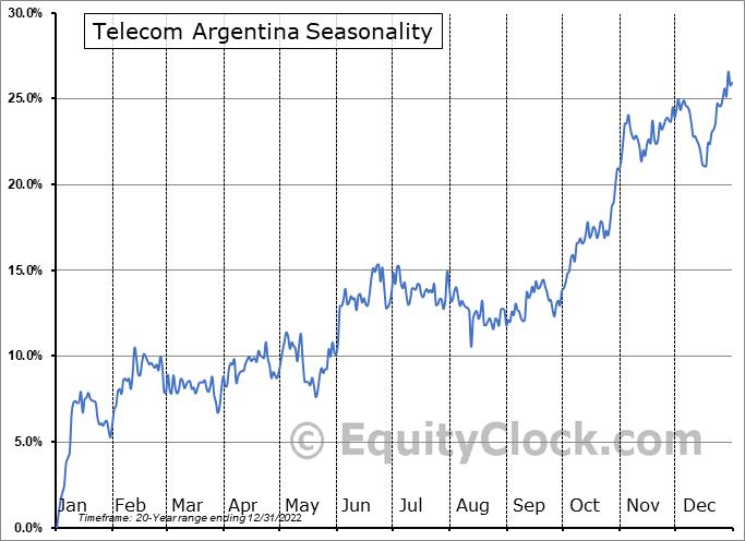 Telecom Argentina (NYSE:TEO) Seasonal Chart